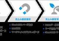 株式会社イノーバが戦略発表会を実施 ~「Cloud CMO」の新機能を発表~