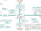 セミナー・コンファレンス施設/イベントホール最前線  その5 HR系イベント (ホットスケープ/日本能率協会)