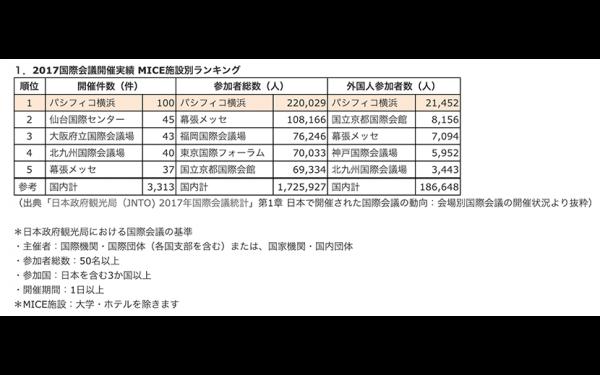 JNTO国際会議統計2017年会場別開催実績 パシフィコ横浜が国内MICE施設で1位に