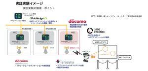 丹青社がNTTDOCOMOと5G向けVRの実証実験