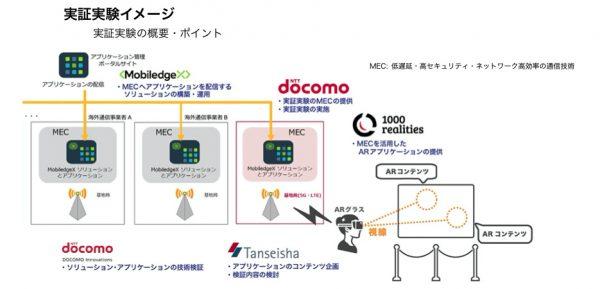 丹青社がNTTドコモの5G向けARアプリ実証実験に参画