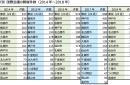 パシフィコ横浜がMICE開催件数1位に 〜JNTO国際会議統計