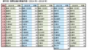 2018年JNTO国際会議統計 都市別開催件数