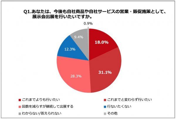 77.4%がリアル展示会に今後も出展を続ける  〜展示会営業マーケティングがビジネスマン100人に調査