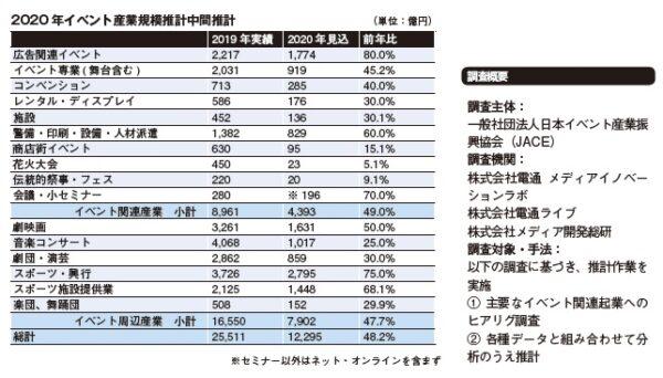 2020 年イベント産業規模推計中間推計 イベント産業全体で50%減少見通し ―日本イベント産業振興協会(JACE)