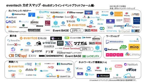 eventech カオスマップ BtoB オンライン イベントプラットフォーム編